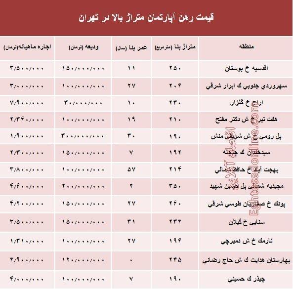 پایگاه خبری آرمان اقتصادی 5120258 پولدارها چقدر پول اجارهخانه در تهران میدهند؟