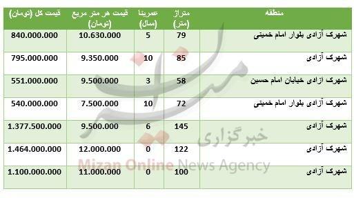 آپارتمان در شهرک آزادی تهران چند میارزد؟