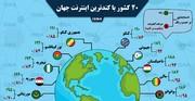 اینفوگرافیک | این ۲۰ کشور کندترین اینترنت جهان را دارند