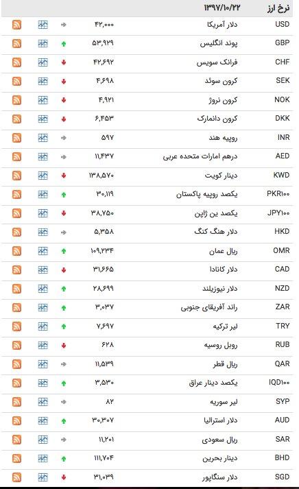 قیمت ارز ۲۲دی