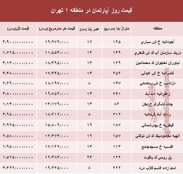 پایگاه خبری آرمان اقتصادی 5121640 قیمت مسکن در گرانترین منطقه تهران