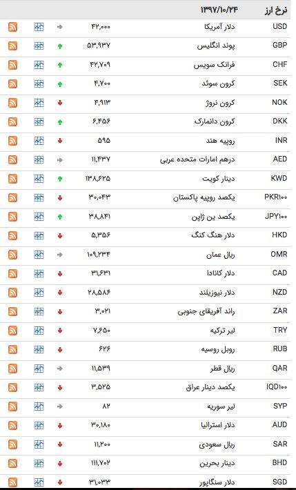 قیمت ارز ۲۴ دی ماه