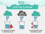 اینفوگرافیک | سهم ایران از برف و باران چقدر است؟