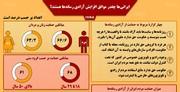 اینفوگرافیک | چند درصد ایرانیها مخالف آزادی رسانهها هستند؟