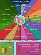 اینفوگرافی | عجایب رفتار ایرانیان در شبکههای اجتماعی