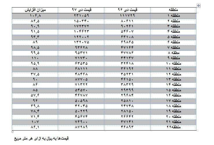 جدول رشد قیمت مسکن رد مناطق مختلف