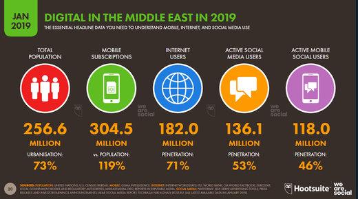 خاورمیانه ۲۵۶ میلیونی ۱۸۲ میلیون کاربر اینترنت دارد/ نمودار