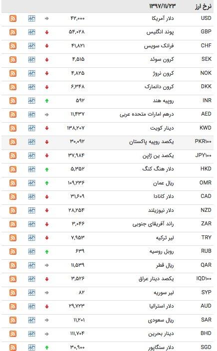 قیمت ارز ۲۳ بهمن