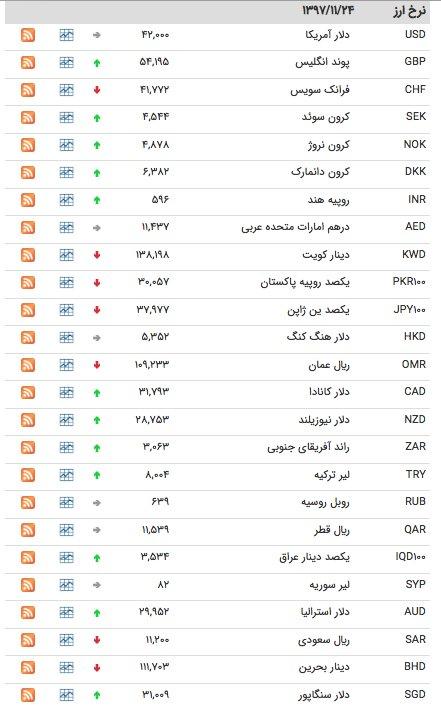 قیمت ارز ۲۴ بهمن