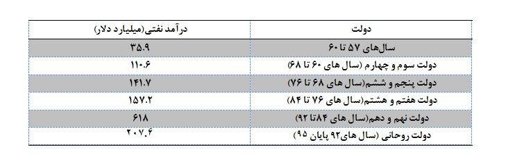 جدول درآمدهای نفتی
