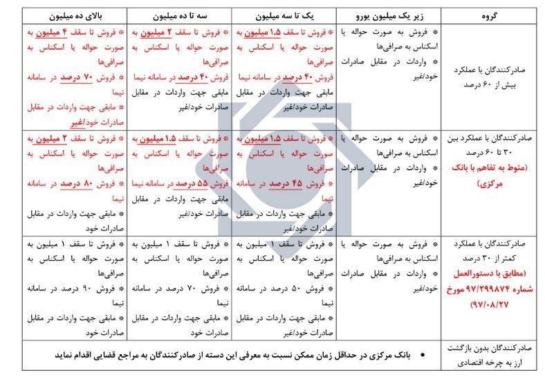 جدول تشویقی صادرکنندگان