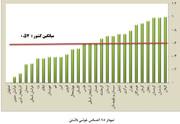 نمودار: مردم کدام استانهای کشور بیشتر احساس خوشی میکنند؟