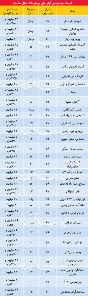 بازار آپارتمانهای زیر 15 سال در تهران/ جدول قیمت