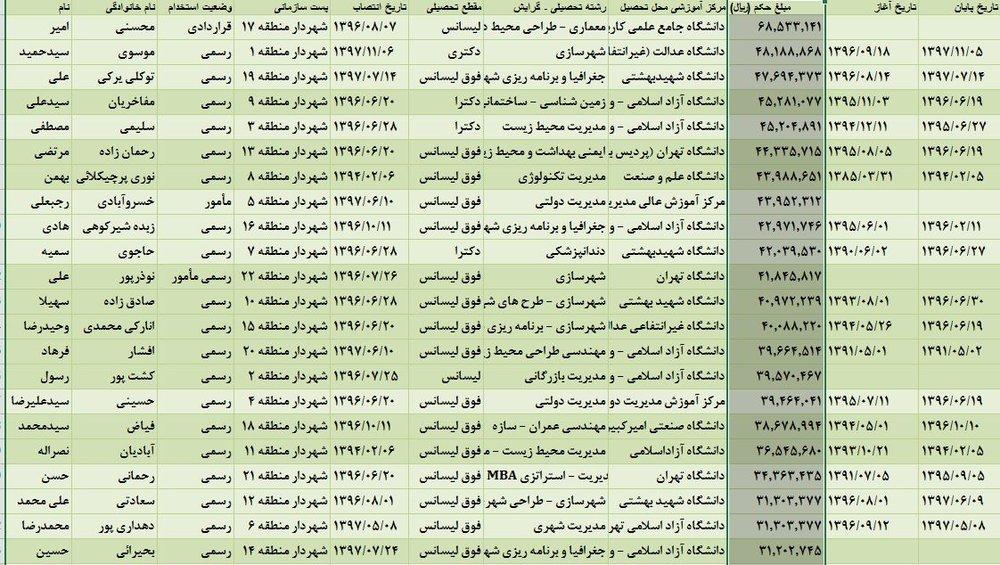 خبرنگار: کاظمی/جای خالی مزایای غیرمستمر مدیران در سامانه شفافیت / قول شورا برای انتشار مزایای مدیران