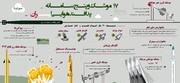 اینفوگرافیک | پدافند هوایی ایران در ۴۰ سال تحریم