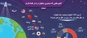 اینفوگرافیک | کدام کشورها بیشترین ماهواره را در فضا دارند؟