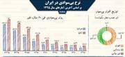 اینفوگرافیک | نرخ بیسوادی در ایران از ۶۰ سال پیش تا امروز
