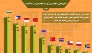 اینفوگرافیک |کشورهایی که در دهه آینده بیشترین رشد اقتصادی را دارند