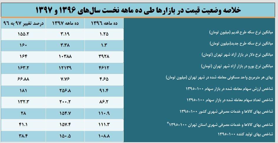 پایگاه خبری آرمان اقتصادی 5147627 امسال کدام بازار بیشترین رشد قیمت را داشت؟
