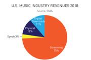 بررسی رشد صنعت موسیقی دیجیتال در آمریکا در سال ۲۰۱۸