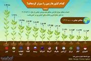 اینفوگرافیک |کدام کشورها زمین را سبزتر کردهاند؟