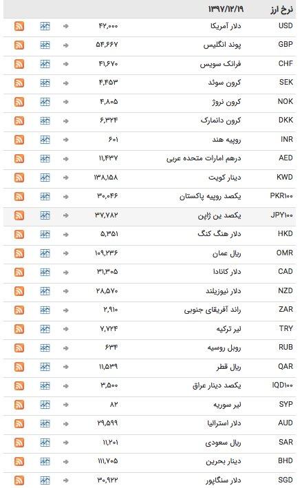 قیمت ارز ۱۹ اسفند