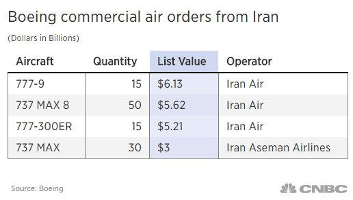 سقوط بوئینگهایی که قرار بود مردم ایران سوارشان شوند