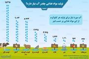 اینفوگرافیک | هر کیلو گوشت و آجیل چقدر آب میخورد؟