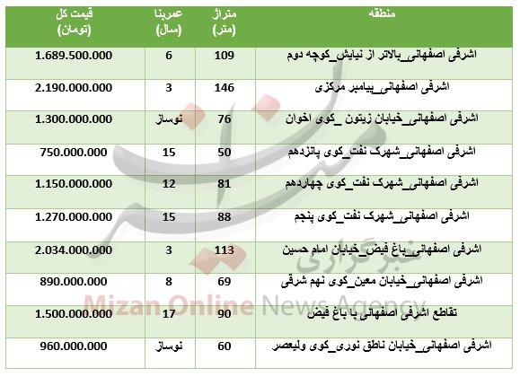 هزینه خرید آپارتمان در منطقه اشرفی اصفهانی چقدر؟ +جدول