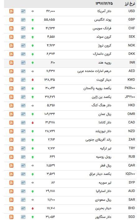 قیمت ارز ۲۵ اسفند