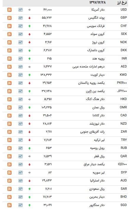 قیمت ارز ۲۸ اسفند