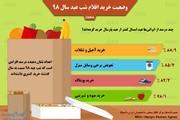 اینفوگرافیک | وقتی کفگیر ایرانیها به ته دیگ میخورد!