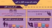 اینفوگرافیک | چند درصد از زنان ایران تنها زندگی میکنند؟