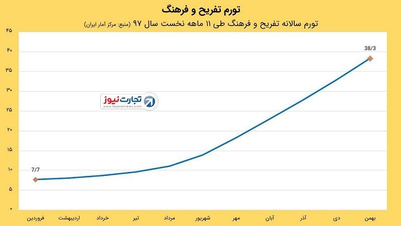 پایگاه خبری آرمان اقتصادی 5164100 هزینه تفریح در ایران چقدر افزایش یافت؟