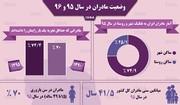 اینفوگرافیک | آماری از مادران ایرانی در سالهای ۹۵ و ۹۶