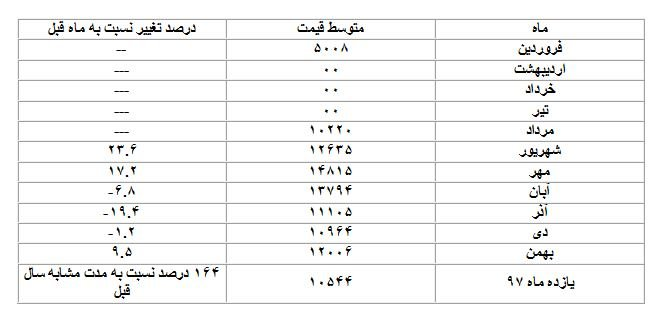 جدول یازده ماه نرخ ارز