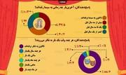 اینفوگرافیک   ۳۰ درصد مردم ایران هیچ وقت سینما نرفتهاند!
