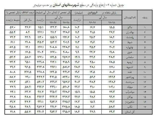 آمار بارش در شهرستان های استان
