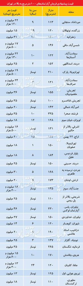 قیمت آپارتمانهای ۱۰۰متر به بالا در تهران