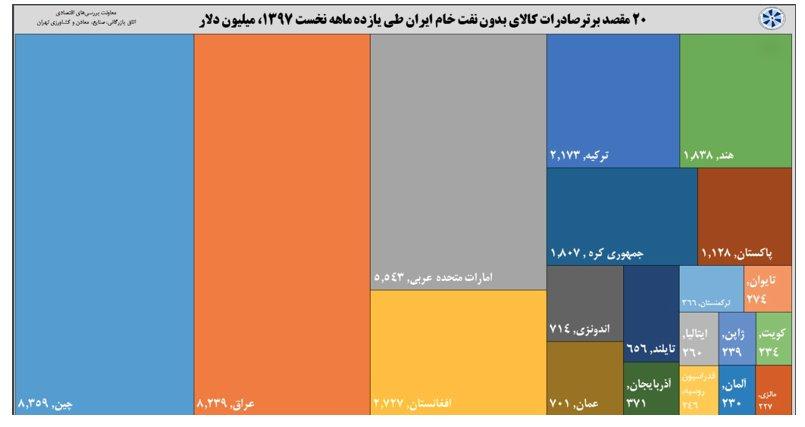 مقاصد صادراتی کالاهای ایرانی