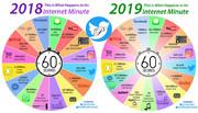 مقایسه اتفاقات اینترنتی ۲۰۱۹ و ۲۰۱۸ در یک نگاه