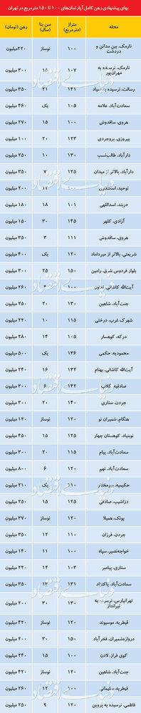 پایگاه خبری آرمان اقتصادی 5174113 قیمت رهن کامل آپارتمان در نقاط مختلف تهران/قیمت هایی که مشتری به سمتش نمی رود