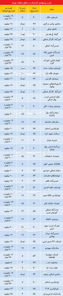 تازهترین قیمت آپارتمان در تهران - 1