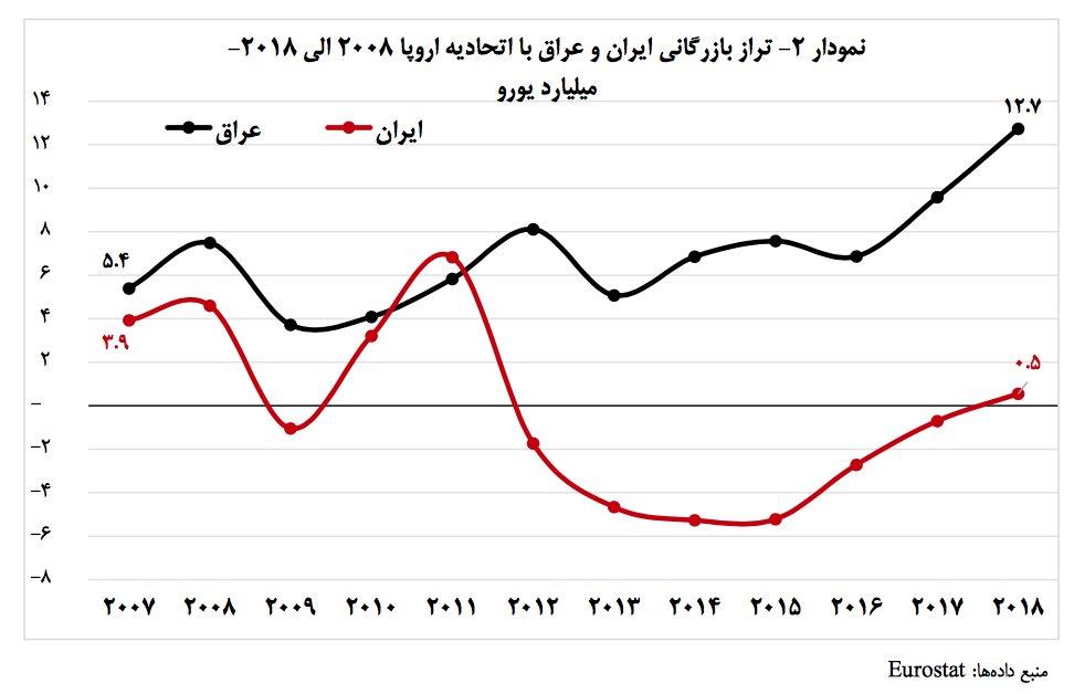 صادرات ایران به اتحادیه اروپا