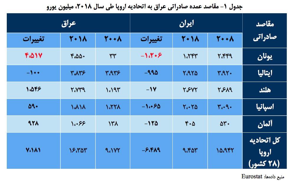 صادرات ایران به اروپا