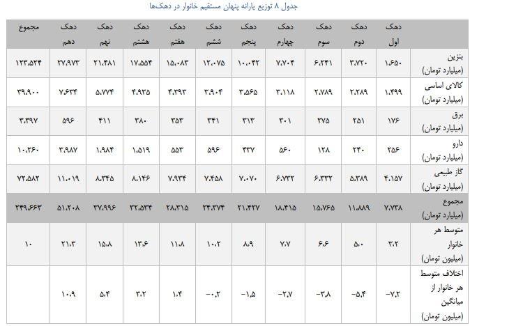 سهم هر دهک از یارانه های پنهان در اقتصادی ایران