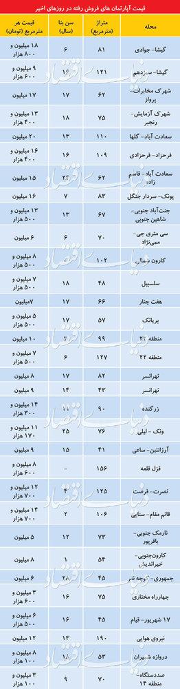 تازهترین قیمت خانههای معامله شده در تهران/جدول