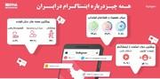 اینفوگرافیک | اینستاگرامبازها بیشتر چه صفحاتی را دنبال میکنند؟