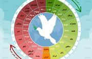 اینفوگرافیک | امنترین و ناامنترین کشورهای دنیا را بشناسید