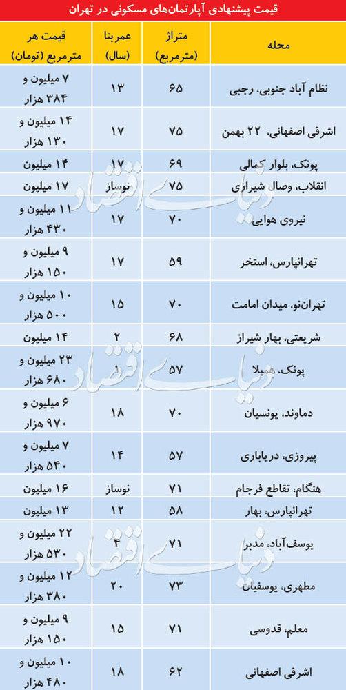 قیمت آپارتمانهای کوچک در مناطق مختلف تهران - 1